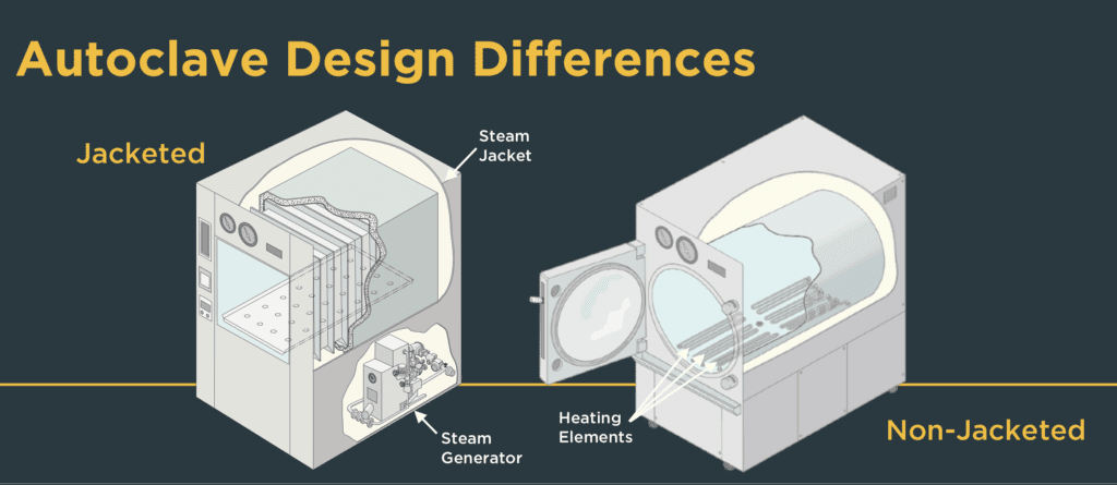 Diagram of a jacketed vs non-jacketed autoclave