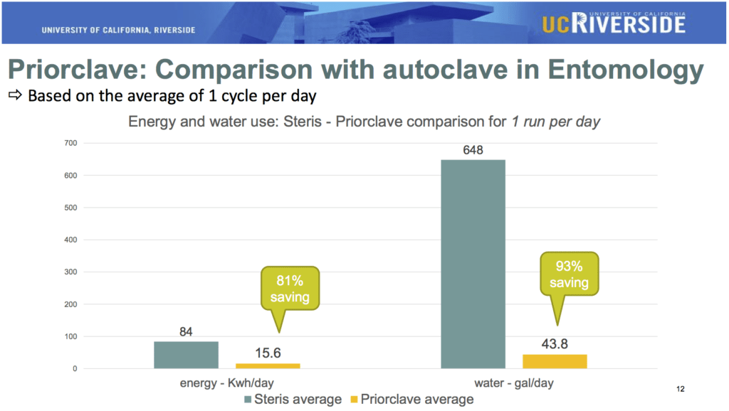 Figure from UCR study comparing autoclave performance