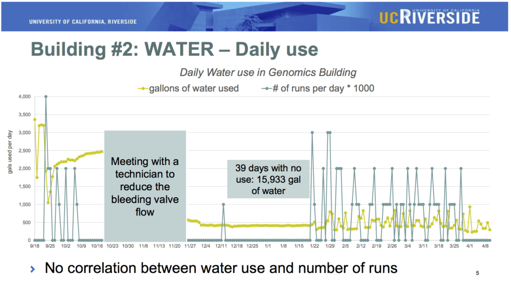 Figure on Daily Water Use by Autoclave from UCR study